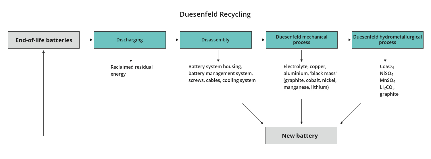 Material recovery with the Duesenfeld recycling method