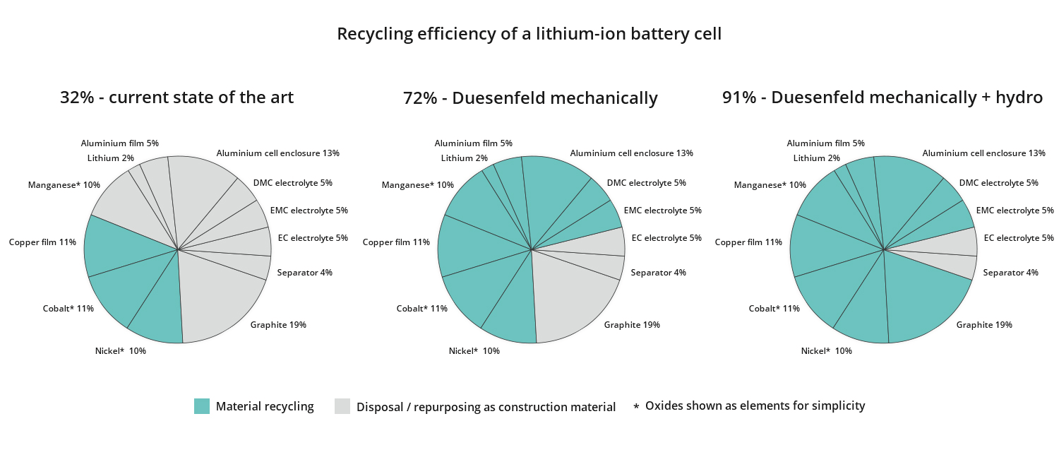 Comparison of material recycling rates at battery cell level without battery housing, fas-tening systems, screw fittings, wiring or electronics